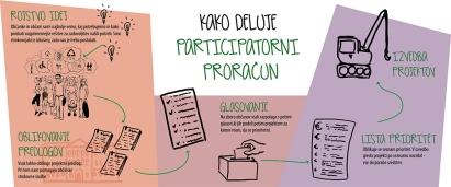 Kako deluje participatorni proračun